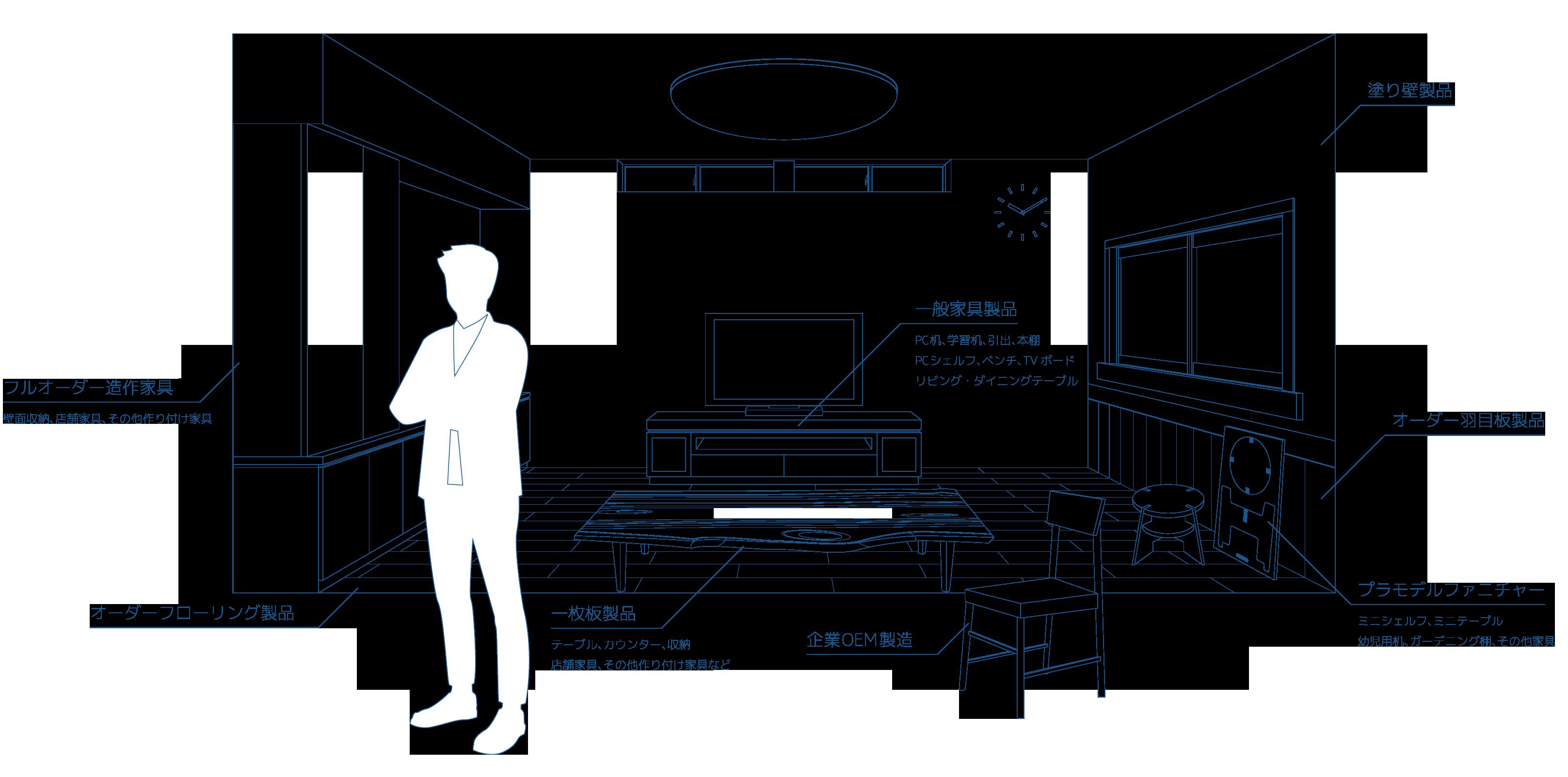 板倉ファクトリーの事業展開マップ